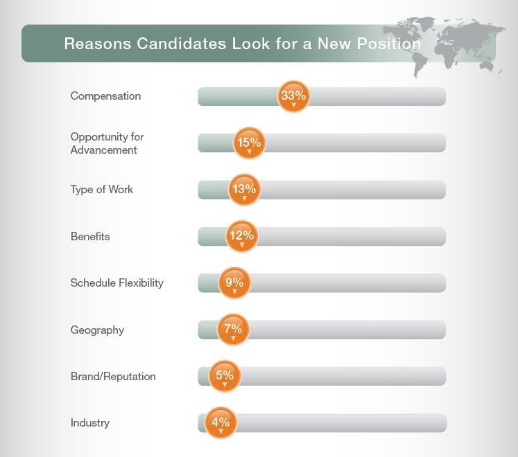 Careers, Job Hopping, Job Satisfaction