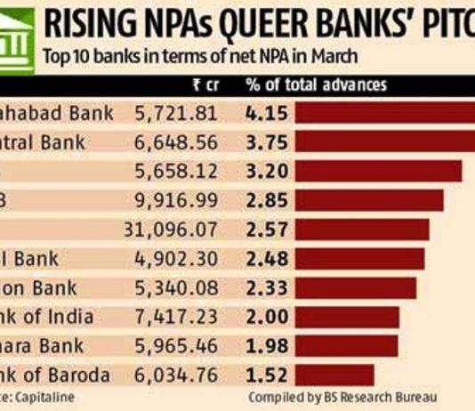 Top ten Banks