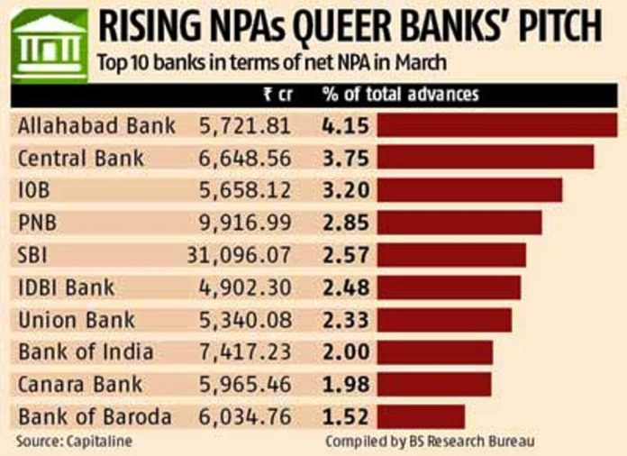 Top ten Banks